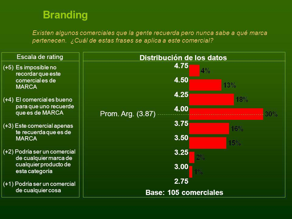 Branding Existen algunos comerciales que la gente recuerda pero nunca sabe a qué marca pertenecen. ¿Cuál de estas frases se aplica a este comercial? D