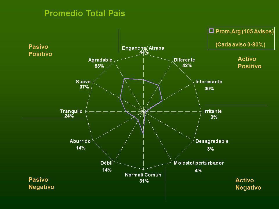 Promedio Total País Prom.Arg (105 Avisos) (Cada aviso 0-80%) Pasivo Positivo Activo Negativo Pasivo Negativo Activo Positivo 30% 3% 42% 3% 4% 31% 14%