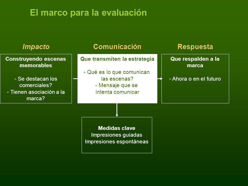 El marco para la evaluación Medidas clave Impresiones guiadas Impresiones espontáneas RespuestaComunicaciónImpacto Construyendo escenas memorables - S