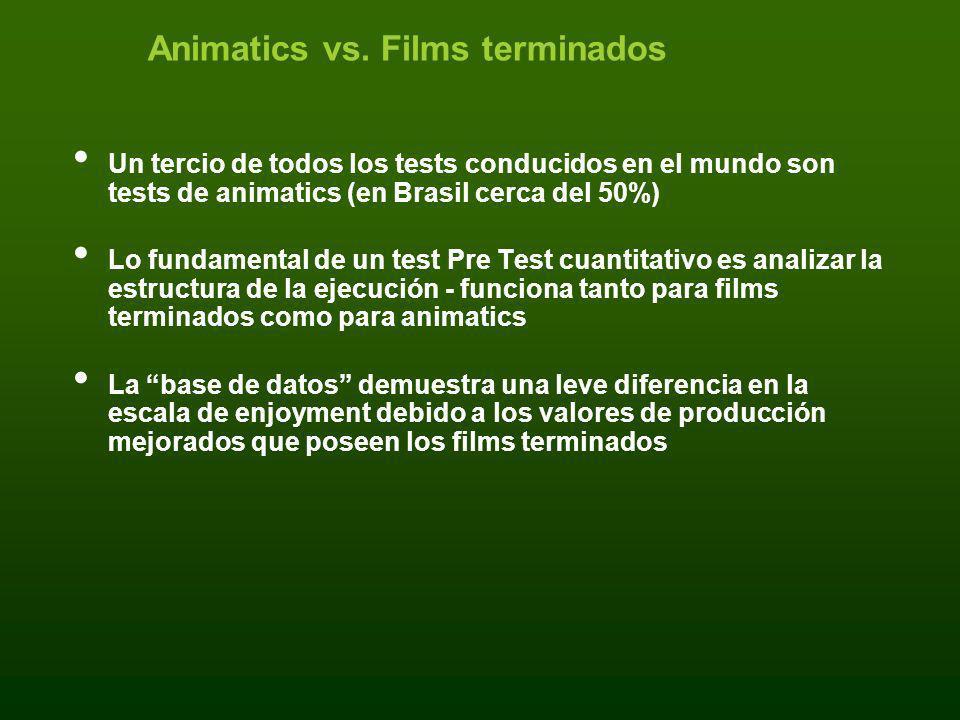 Animatics vs. Films terminados Un tercio de todos los tests conducidos en el mundo son tests de animatics (en Brasil cerca del 50%) Lo fundamental de