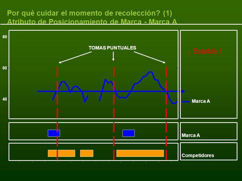 40 60 80 Marca A Competidores TOMAS PUNTUALES Por qué cuidar el momento de recolección? (1) Atributo de Posicionamiento de Marca - Marca A ¡ Estable !