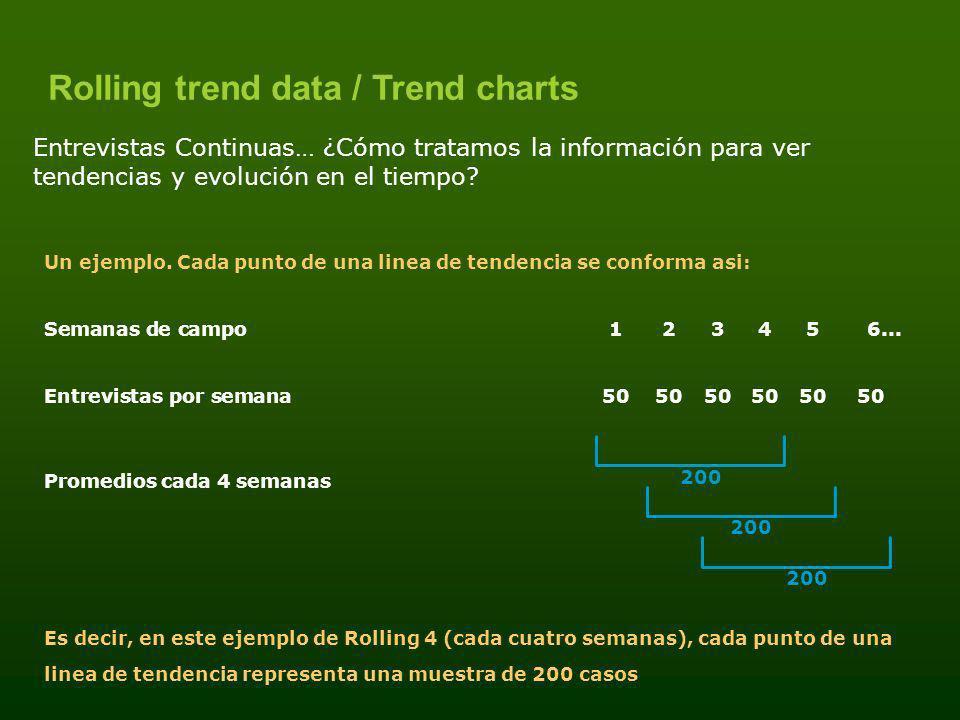 Rolling trend data / Trend charts Un ejemplo. Cada punto de una linea de tendencia se conforma asi: Semanas de campo12345 6... Entrevistas por semana5