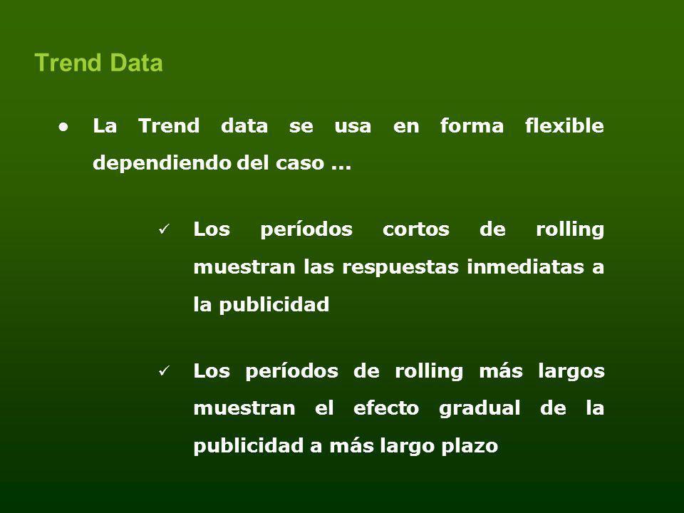 La Trend data se usa en forma flexible dependiendo del caso... Los períodos cortos de rolling muestran las respuestas inmediatas a la publicidad Los p