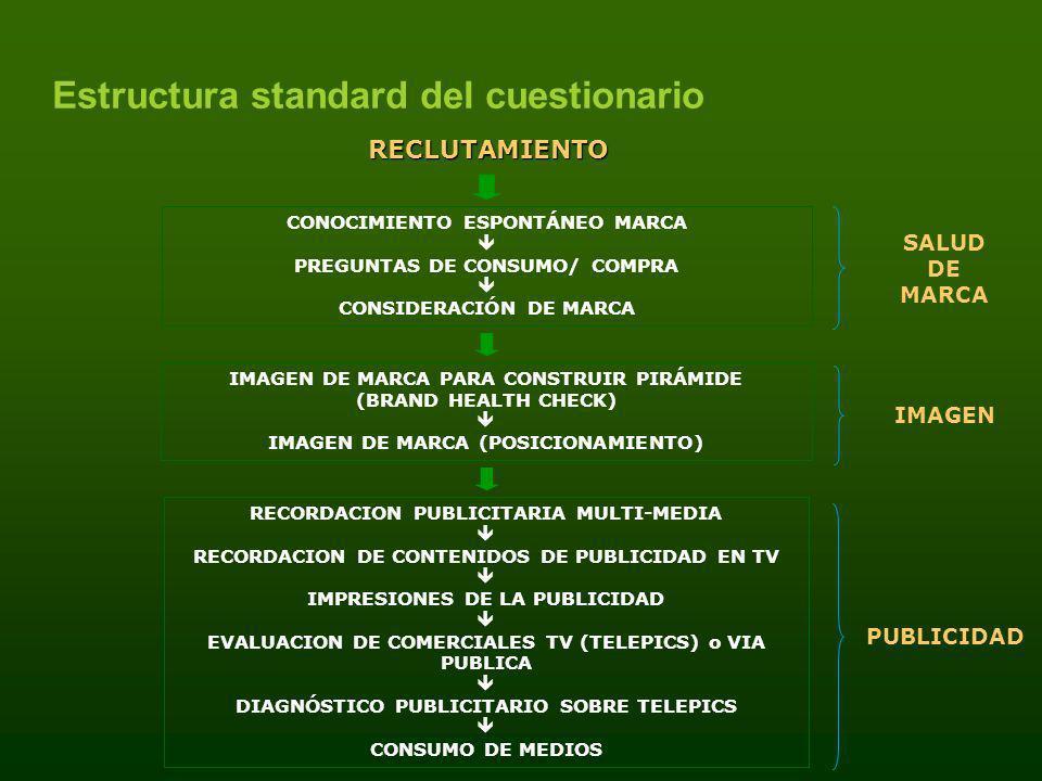 CONOCIMIENTO ESPONTÁNEO MARCA PREGUNTAS DE CONSUMO/ COMPRA CONSIDERACIÓN DE MARCA IMAGEN DE MARCA PARA CONSTRUIR PIRÁMIDE (BRAND HEALTH CHECK) IMAGEN