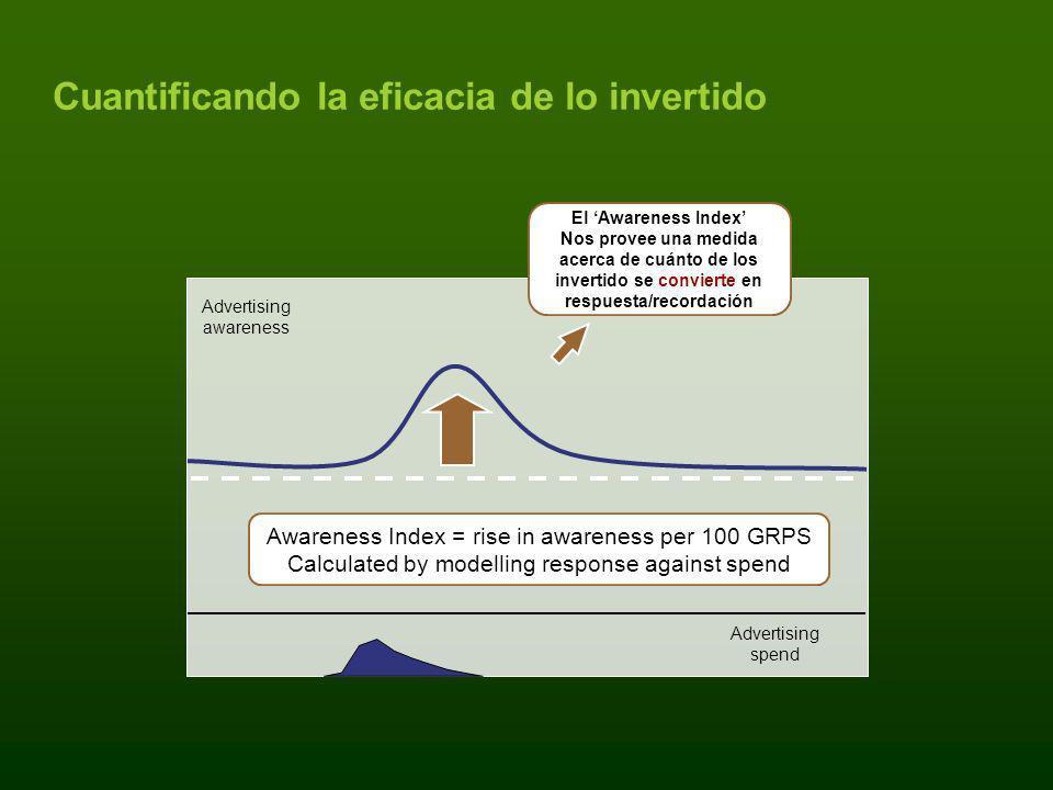 Cuantificando la eficacia de lo invertido El Awareness Index Nos provee una medida acerca de cuánto de los invertido se convierte en respuesta/recorda
