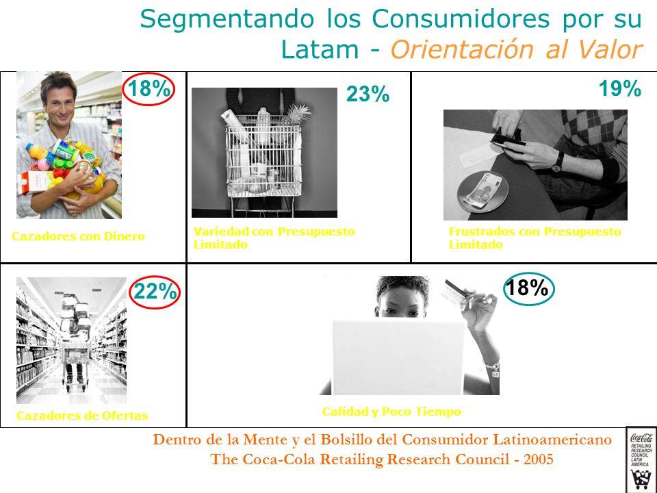 Frustrados con Presupuesto Limitado Variedad con Presupuesto Limitado Cazadores con Dinero Cazadores de Ofertas Calidad y Poco Tiempo 18% 23% 19% 22%