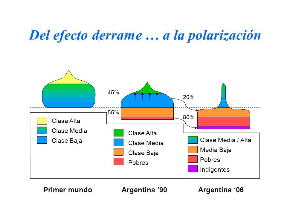Clase Alta Clase Media Clase Baja Clase Alta Clase Media Clase Baja Pobres Clase Media / Alta Media Baja Pobres Indigentes 45% 55% 20% 80% Del efecto