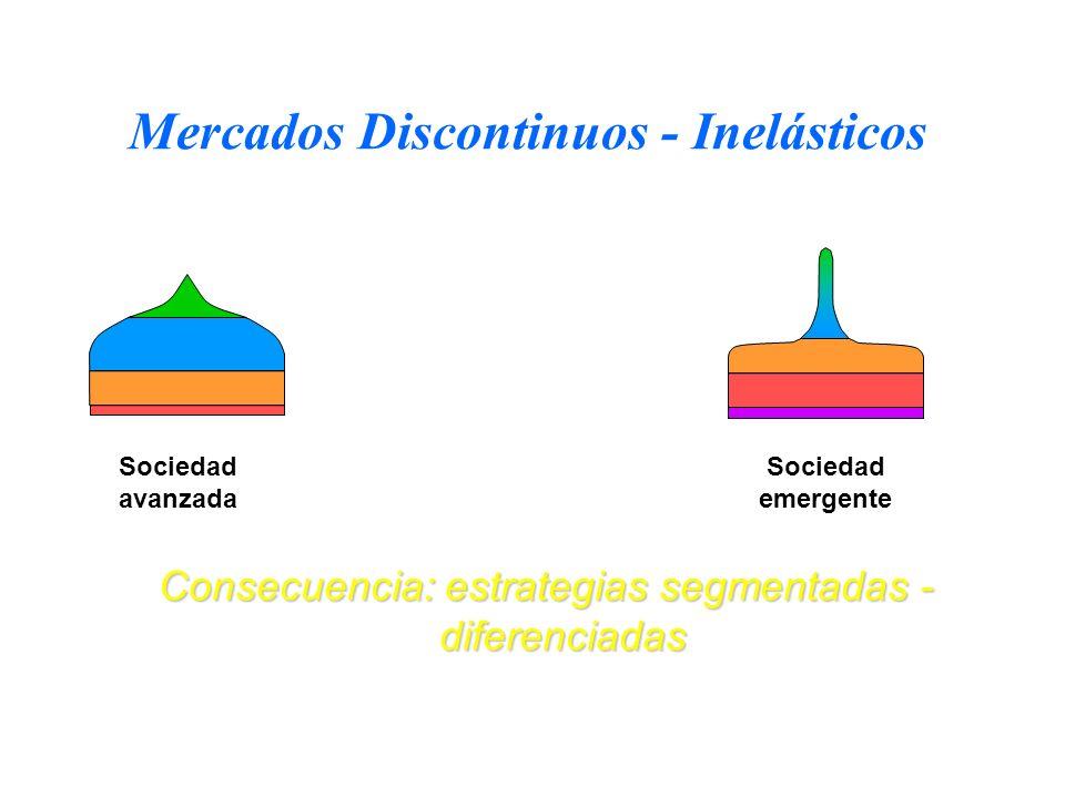 Mercados Discontinuos - Inelásticos Sociedad emergente Sociedad avanzada Consecuencia: estrategias segmentadas - diferenciadas