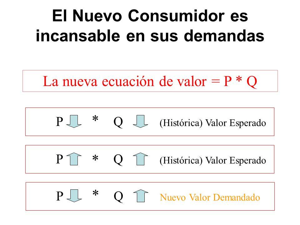 El Nuevo Consumidor es incansable en sus demandas La nueva ecuación de valor = P * Q PQ (Histórica) Valor Esperado * PQ * PQ Nuevo Valor Demandado *