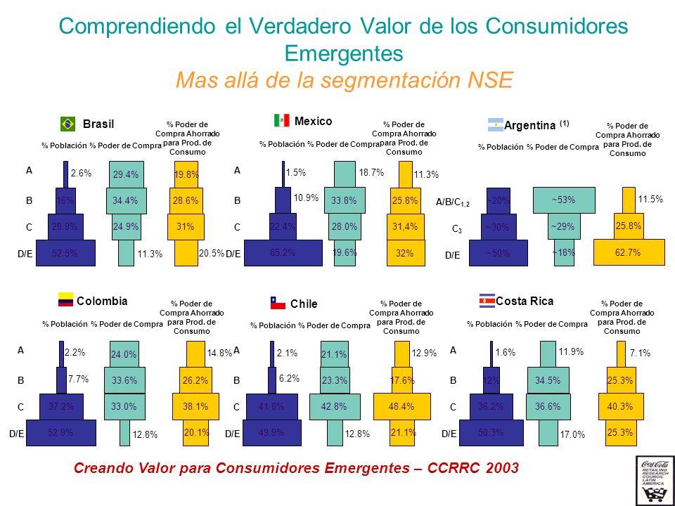 52.5% 28.9% 16% 2.6% % Población B C D/E A % Población 65.2% 22.4% 1.5% 10.9% B C D/E A A/B/C 1,2 C3C3 D/E ~20% ~30% ~50% % Población 52.9% 37.2% 2.2%