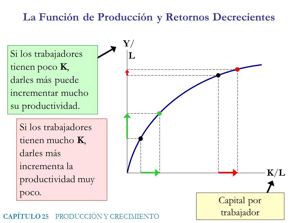 1 Producto por Trabajador (productividad) La Función de Producción y Retornos Decrecientes K/LK/L Y/LY/L Capital por trabajador Si los trabajadores tienen poco K, darles más puede incrementar mucho su productividad.