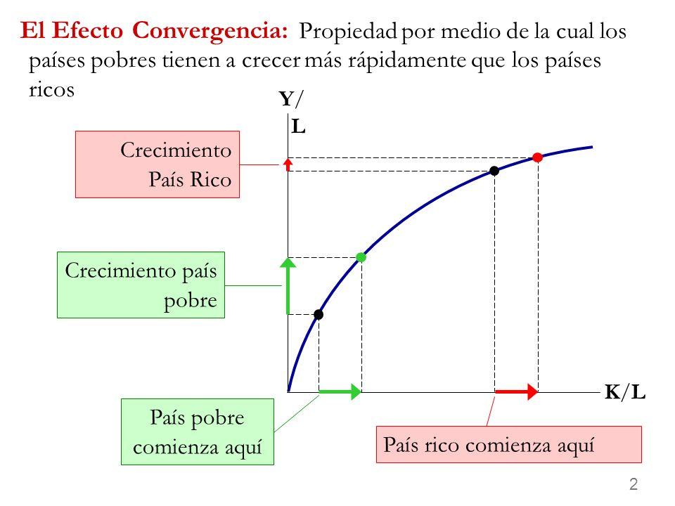 2 Propiedad por medio de la cual los países pobres tienen a crecer más rápidamente que los países ricos El Efecto Convergencia: K/LK/L Y/LY/L País pobre comienza aquí País rico comienza aquí Crecimiento país pobre Crecimiento País Rico