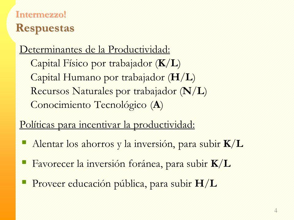 Intermezzo! Productividad Liste los determinantes de la productividad Liste tres políticas que intentan incrementar los niveles de vida por medio de i