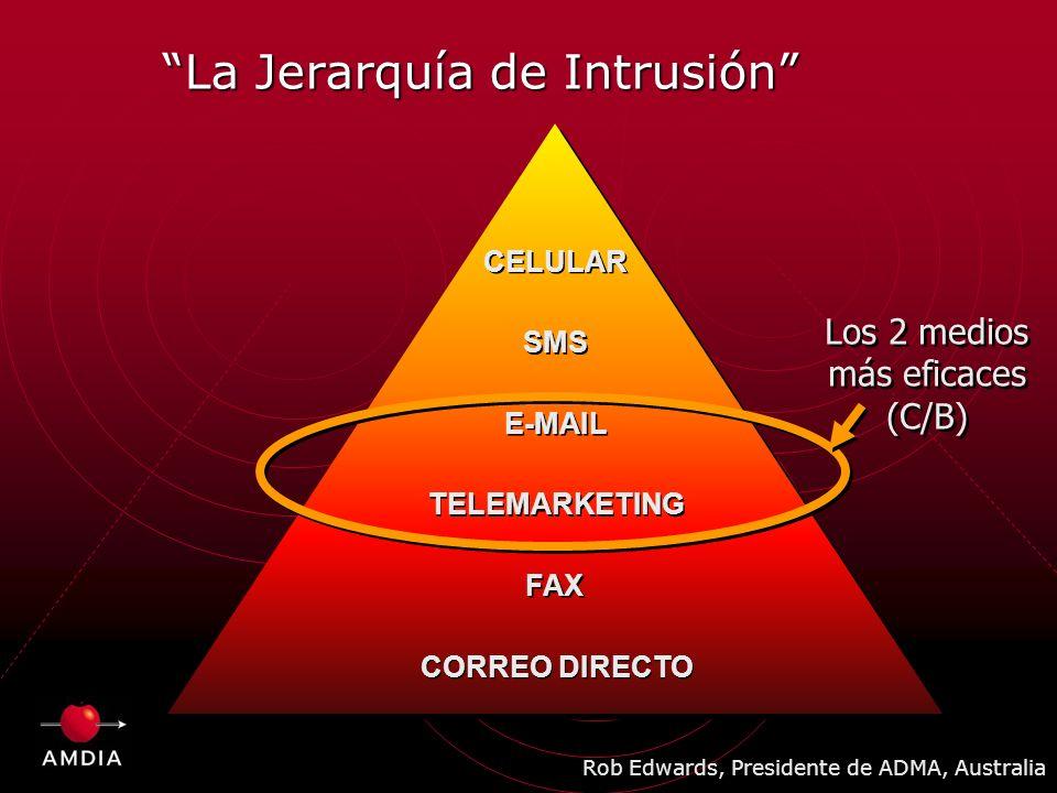 La Jerarquía de Intrusión CORREO DIRECTO FAX TELEMARKETING E-MAIL CELULAR Rob Edwards, Presidente de ADMA, Australia SMS Los 2 medios más eficaces (C/B) Los 2 medios más eficaces (C/B)