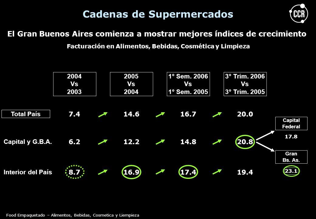Facturación en Alimentos, Bebidas, Cosmética y Limpieza El Gran Buenos Aires comienza a mostrar mejores índices de crecimiento Cadenas de Supermercado