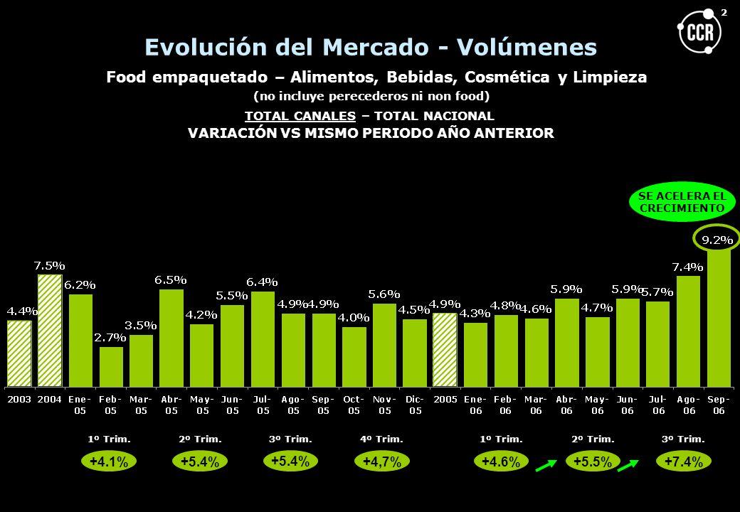 3 Evolución del Mercado Food Empaquetado - Alimentos, Bebidas, Cosmética y limpieza - (no incluye perecederos ni non food) Total Argentina Volúmenes - Base 100: 1998 MERCADOS Fuente: CCR - AUDITORIA DE MERCADO – 110 categorías de producto alimentos / bebidas / cosmética / limpieza 2007 (P) 106 2006 (P) 9595 +4.0% 2005 75 -2% -2% -5.2% -10% -8.5% 100 98 96 91 82 1998199920002001 1er sem 2002 2do sem 2002 80 84 88 +6.6% +5.0% +4.8% 1er sem 2003 2do sem 2003 1er sem 2004 9191 +3.5% 2do sem 2004 101 +6%+5% -2 -4 -9 -10 -17 Variación vs mismo período año anterior 9 -3 11 7 5 6 5