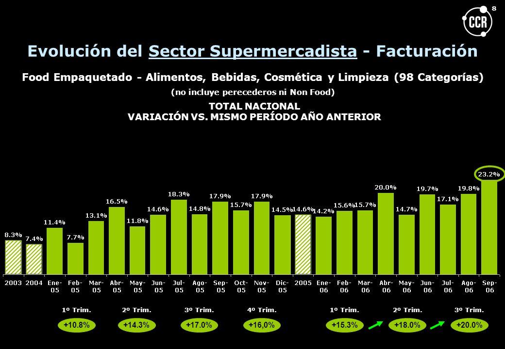 9 Cadenas de Supermercados ¿ Cuáles fueron las ciudades que más crecieron en este mes de mayor crecimiento del canal.