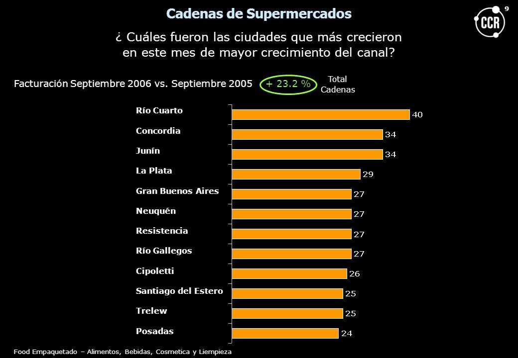 9 Cadenas de Supermercados ¿ Cuáles fueron las ciudades que más crecieron en este mes de mayor crecimiento del canal? Facturación Septiembre 2006 vs.