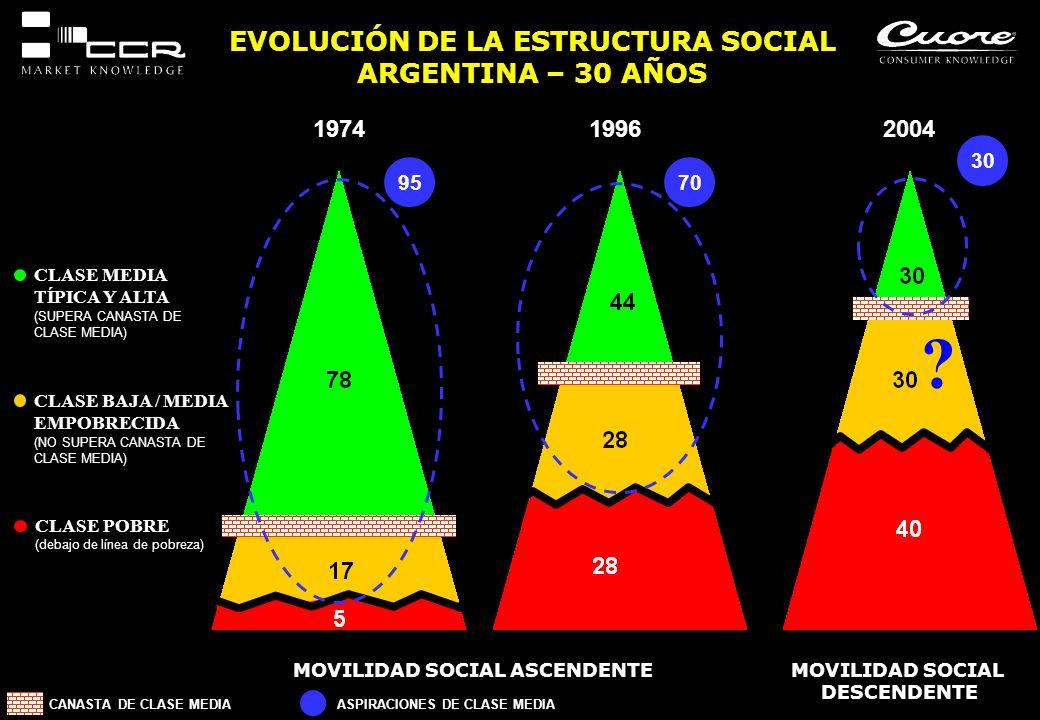 EVOLUCIÓN DE LA ESTRUCTURA SOCIAL ARGENTINA – 30 AÑOS MOVILIDAD SOCIAL ASCENDENTE CLASE MEDIA TÍPICA Y ALTA (SUPERA CANASTA DE CLASE MEDIA) CLASE BAJA