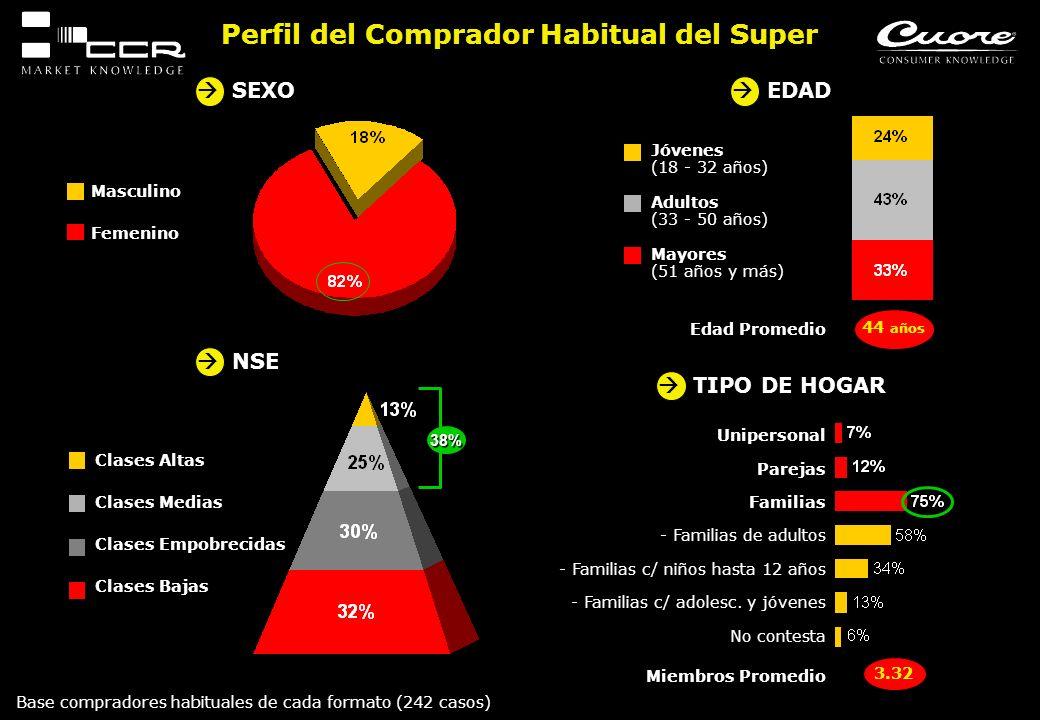 Perfil del Comprador Habitual del Super Unipersonal Parejas Familias - Familias de adultos - Familias c/ niños hasta 12 años - Familias c/ adolesc. y