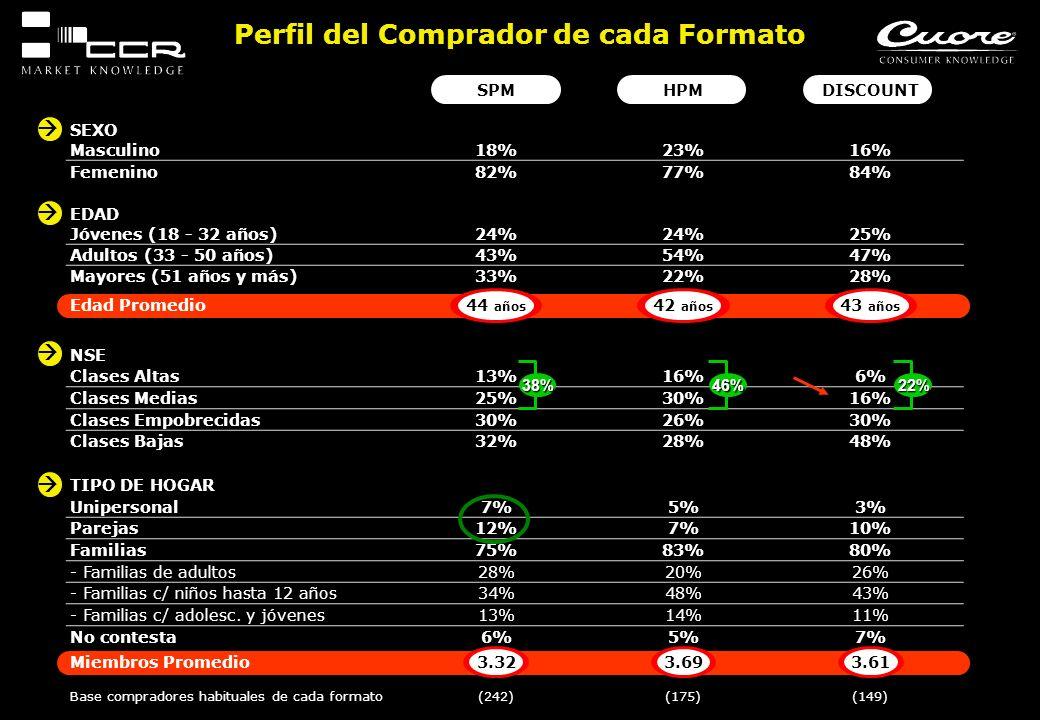 SPMHPMDISCOUNT SEXO Masculino18%23%16% Femenino82%77%84% EDAD Jóvenes (18 - 32 años)24% 25% Adultos (33 - 50 años)43%54%47% Mayores (51 años y más)33%