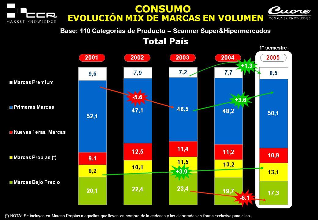 EVOLUCIÓN MIX DE MARCAS EN VOLUMEN Base: 110 Categorías de Producto – Scanner Super&Hipermercados CONSUMO (*) NOTA: Se incluyen en Marcas Propias a aq