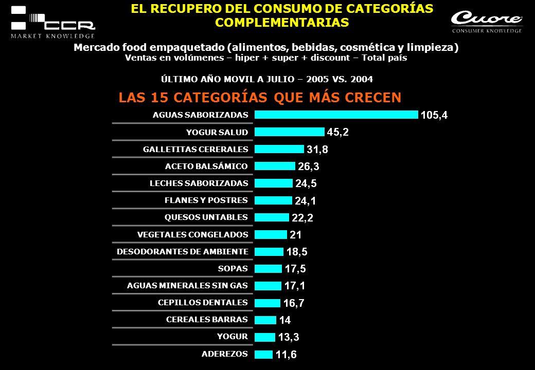 AGUAS SABORIZADAS YOGUR SALUD GALLETITAS CERERALES ACETO BALSÁMICO LECHES SABORIZADAS FLANES Y POSTRES QUESOS UNTABLES VEGETALES CONGELADOS DESODORANT