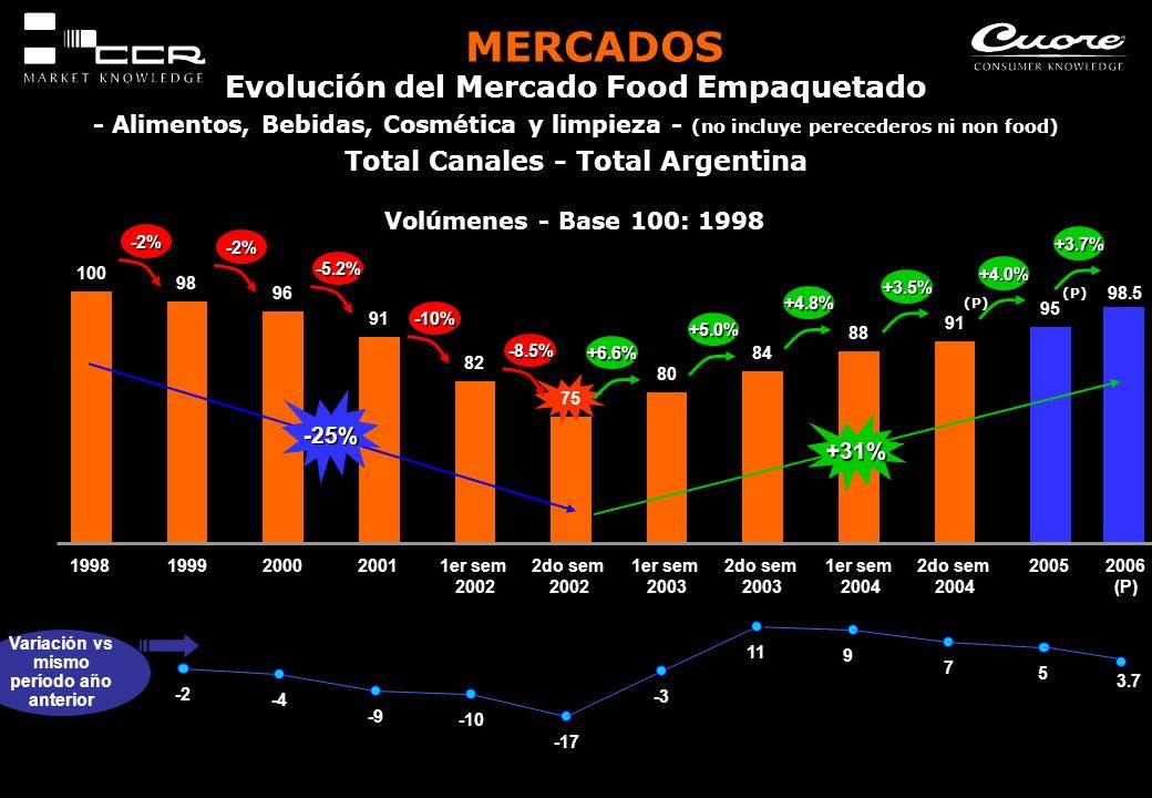 Evolución del Mercado Food Empaquetado - Alimentos, Bebidas, Cosmética y limpieza - (no incluye perecederos ni non food) Total Canales - Total Argenti