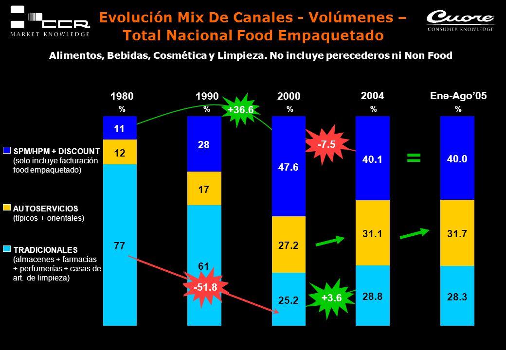 Evolución Mix De Canales - Volúmenes – Total Nacional Food Empaquetado Alimentos, Bebidas, Cosmética y Limpieza. No incluye perecederos ni Non Food 19