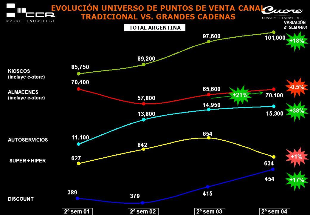 EVOLUCIÓN UNIVERSO DE PUNTOS DE VENTA CANAL TRADICIONAL VS. GRANDES CADENAS 2º sem 01 KIOSCOS (incluye c-store) TOTAL ARGENTINA 2º sem 022º sem 032º s