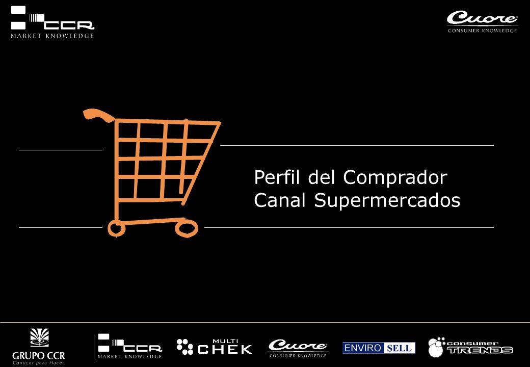 Perfil del Comprador Canal Supermercados