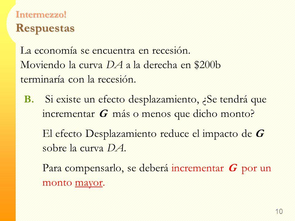 Intermezzo! Respuestas La economía se encuentra en recesión. Moviendo la curva DA a la derecha en $200b terminaría con la recesión. A. Si PMC =.8 y no