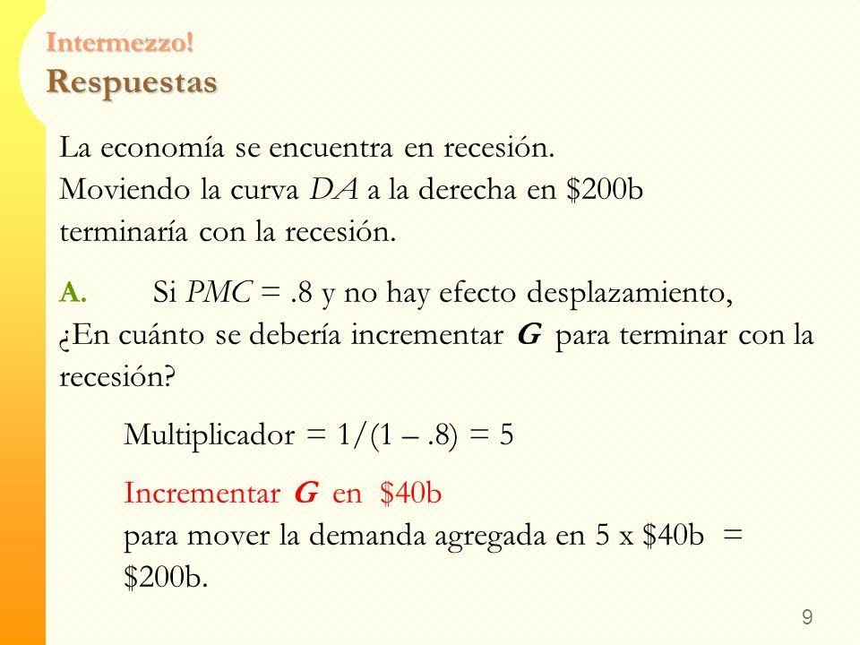 Intermezzo! Ejercicio La economía se encuentra en recesión. Moviendo la curva DA a la derecha en $200b terminaría con la recesión. A. Si PMC =.8 y no