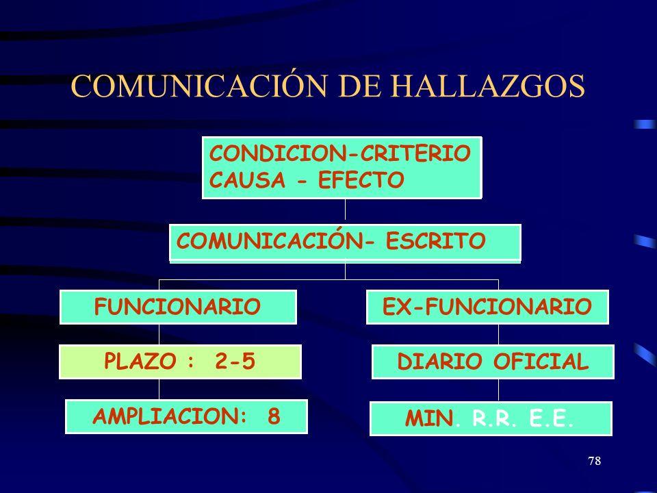 77 COMUNICAR OPORTUNAMENTE LOS HALLAZGOS A LAS PERSONAS COMPRENDIDAS OTORGARLE UN PLAZO PARA QUE PRESENTEN SUS ACLARACIONES O COMENTARIOS EVALUAR Y CO