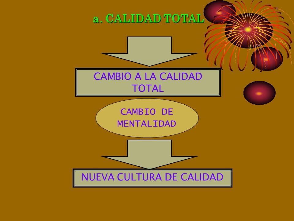 La gestión moderna implica interactuar los siguietnes elementos: 1.Planificación estratégica, 2.Fijación de objetivos y meta, 3.Coordinación, acuerdos