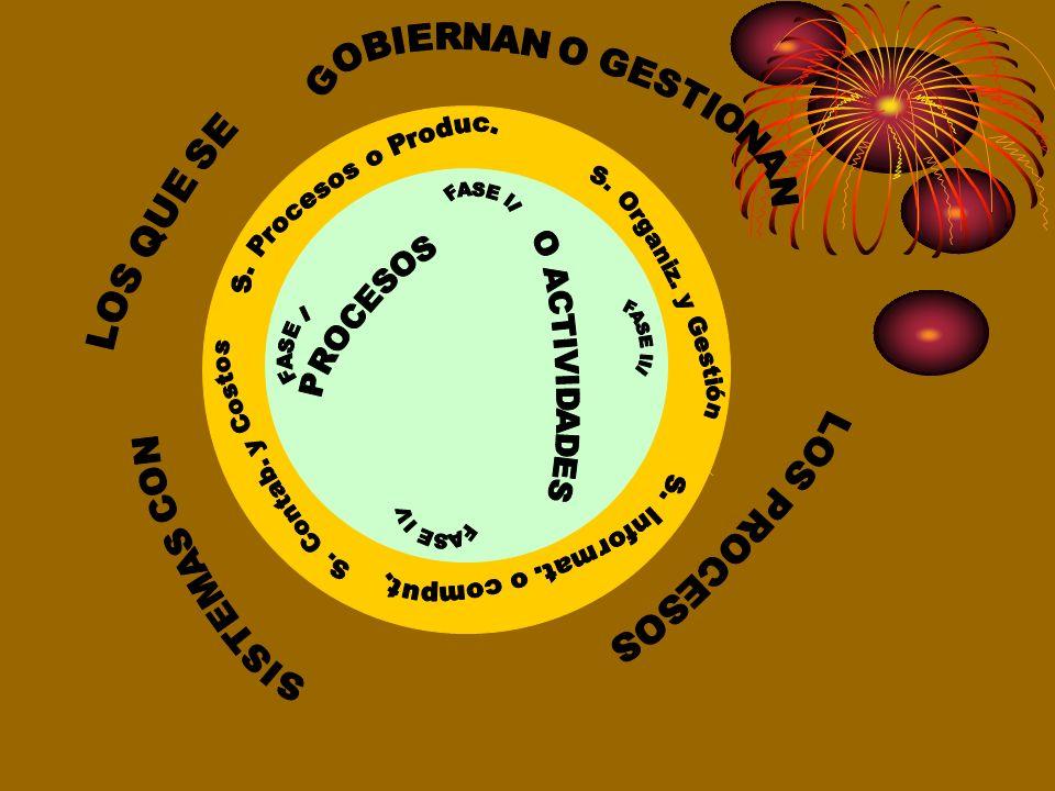 I.- PROCESOS 1.Un proceso (del latín processus) es un conjunto de actividades o eventos que se realizan o suceden con un determinado fin. 2.Un proceso
