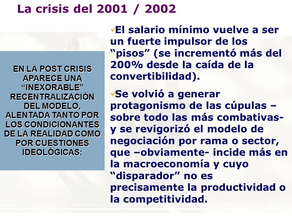 EN LA POST CRISIS APARECE UNA INEXORABLE RECENTRALIZACIÓN DEL MODELO, ALENTADA TANTO POR LOS CONDICIONANTES DE LA REALIDAD COMO POR CUESTIONES IDEOLÓGICAS: El salario mínimo vuelve a ser un fuerte impulsor de los pisos (se incrementó más del 200% desde la caída de la convertibilidad).