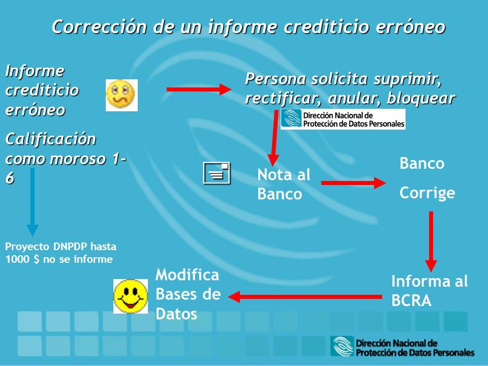 Informe crediticio erróneo Calificación como moroso 1- 6 Persona solicita suprimir, rectificar, anular, bloquear Nota al Banco Banco Corrige Informa a