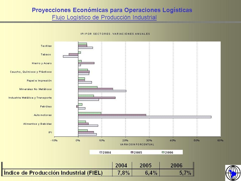 Proyecciones Económicas para Operaciones Logísticas Flujo Logístico de Producción Industrial