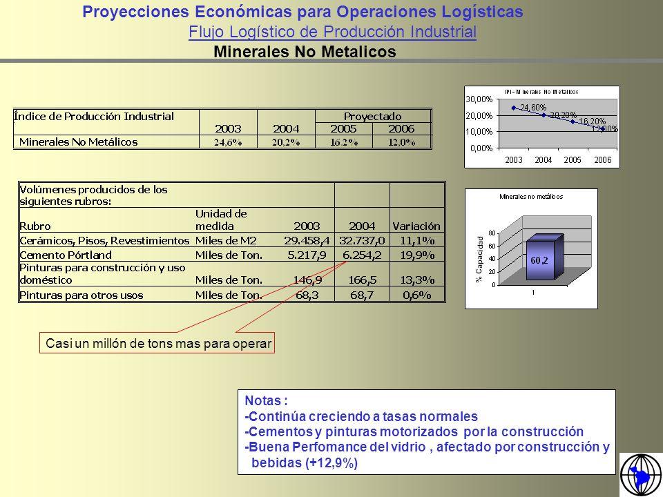 Proyecciones Económicas para Operaciones Logísticas Flujo Logístico de Producción Industrial Minerales No Metalicos Notas : -Continúa creciendo a tasa