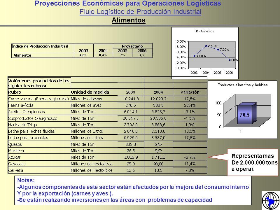 Proyecciones Económicas para Operaciones Logísticas Flujo Logístico de Producción Industrial Alimentos Notas: -Algunos componentes de este sector está
