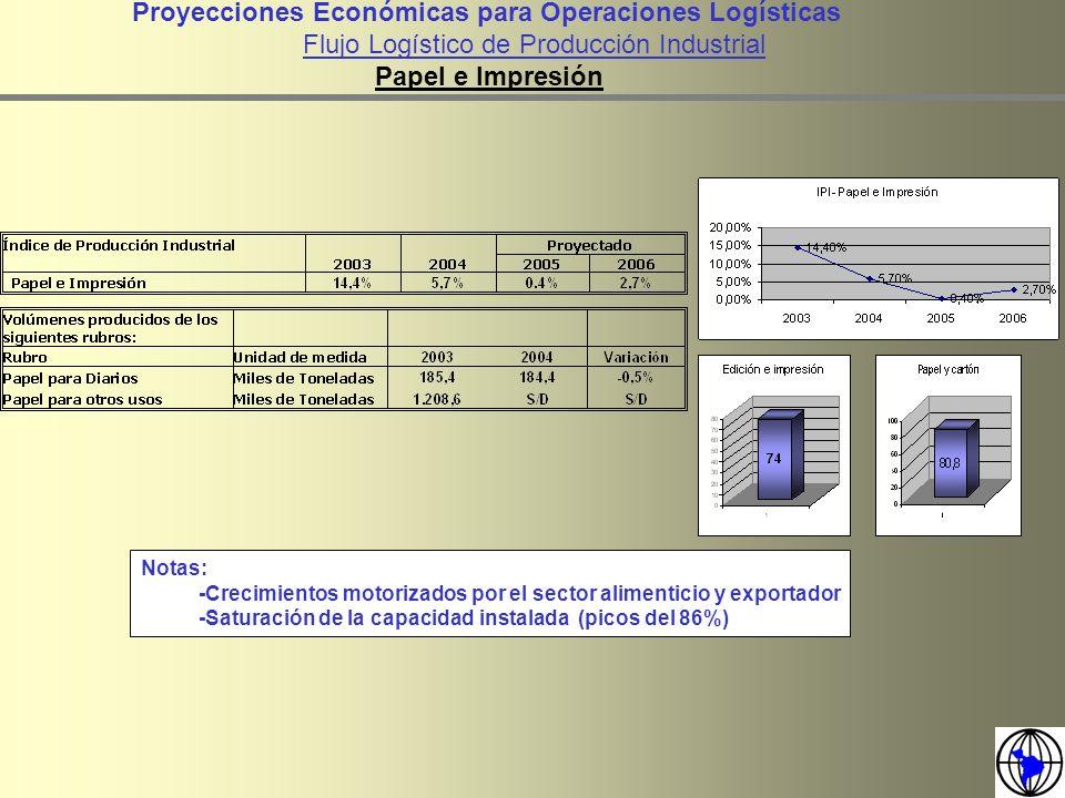 Notas: -Crecimientos motorizados por el sector alimenticio y exportador -Saturación de la capacidad instalada (picos del 86%) Proyecciones Económicas