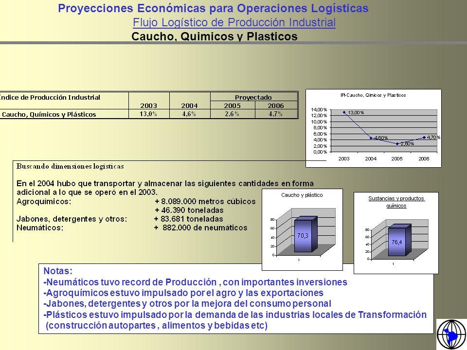 Proyecciones Económicas para Operaciones Logísticas Flujo Logístico de Producción Industrial Caucho, Quimicos y Plasticos Notas: -Neumáticos tuvo reco