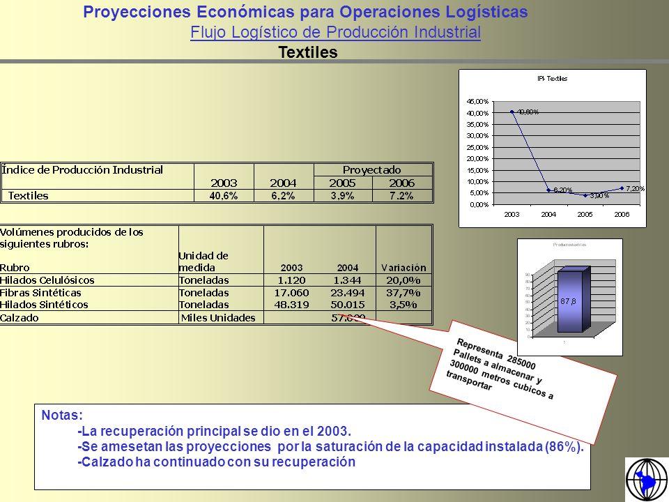 Proyecciones Económicas para Operaciones Logísticas Flujo Logístico de Producción Industrial Textiles Notas: -La recuperación principal se dio en el 2