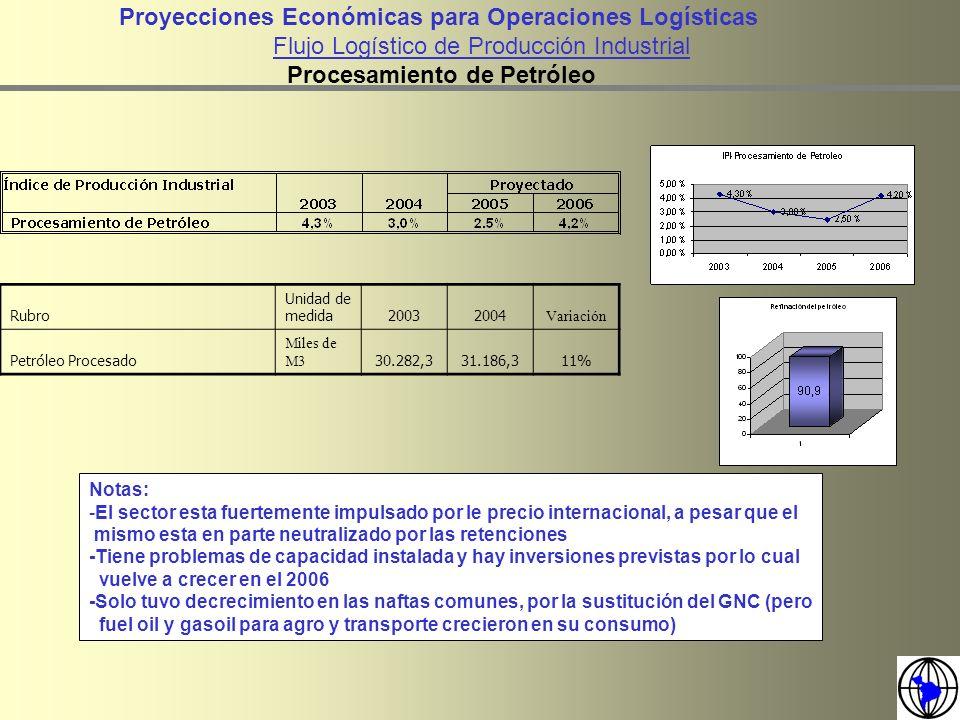 Rubro Unidad de medida20032004 Variación Petróleo Procesado Miles de M3 30.282,331.186,311% Proyecciones Económicas para Operaciones Logísticas Flujo