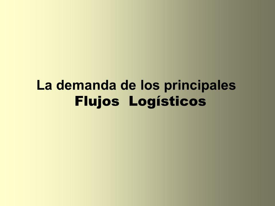 Principales Flujos Logísticos Principales Sectores (IPI Fiel) Alimentos y Bebidas Automotores Procesamiento de Petróleo Industria Metálica y transp.