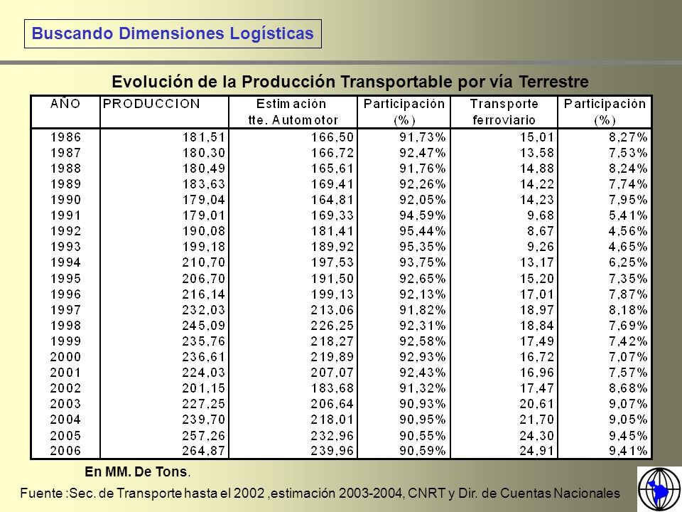 Buscando Dimensiones Logísticas Evolución de la Producción Transportable por vía Terrestre Fuente :Sec. de Transporte hasta el 2002,estimación 2003-20