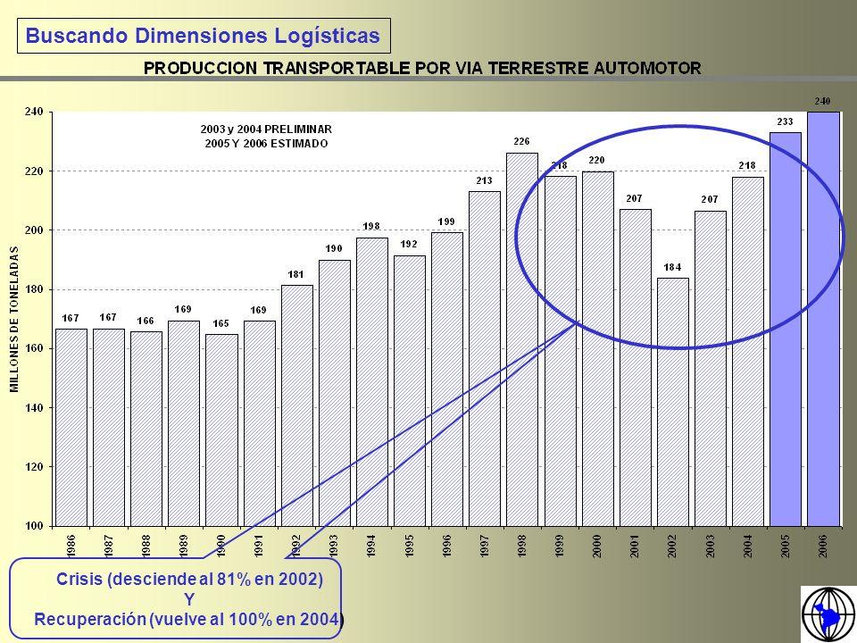 Buscando Dimensiones Logísticas Crisis (desciende al 81% en 2002) Y Recuperación (vuelve al 100% en 2004)