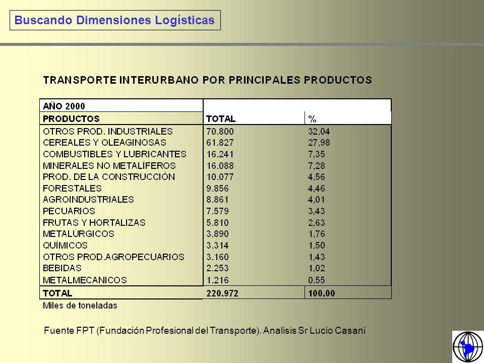 Buscando Dimensiones Logísticas Fuente FPT (Fundación Profesional del Transporte). Analisis Sr Lucio Casani