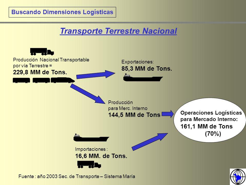 Buscando Dimensiones Logísticas Producción Nacional Transportable por vía Terrestre = 229,8 MM de Tons. Exportaciones: 85,3 MM de Tons. Producción par